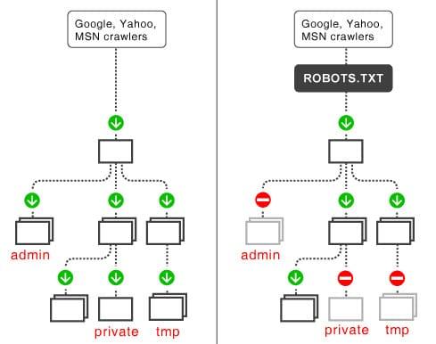 file robot.txt dung de lam gi hoangbcs.com