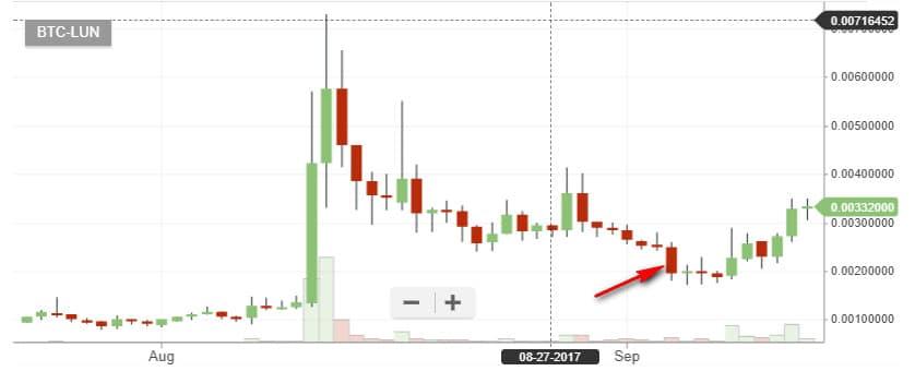 cách đầu tư bitcoin hiệu quả