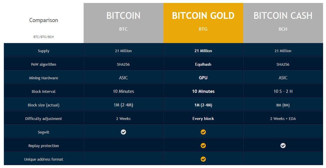 so sánh bitcoin gold với bitcoin và bitcoin cash