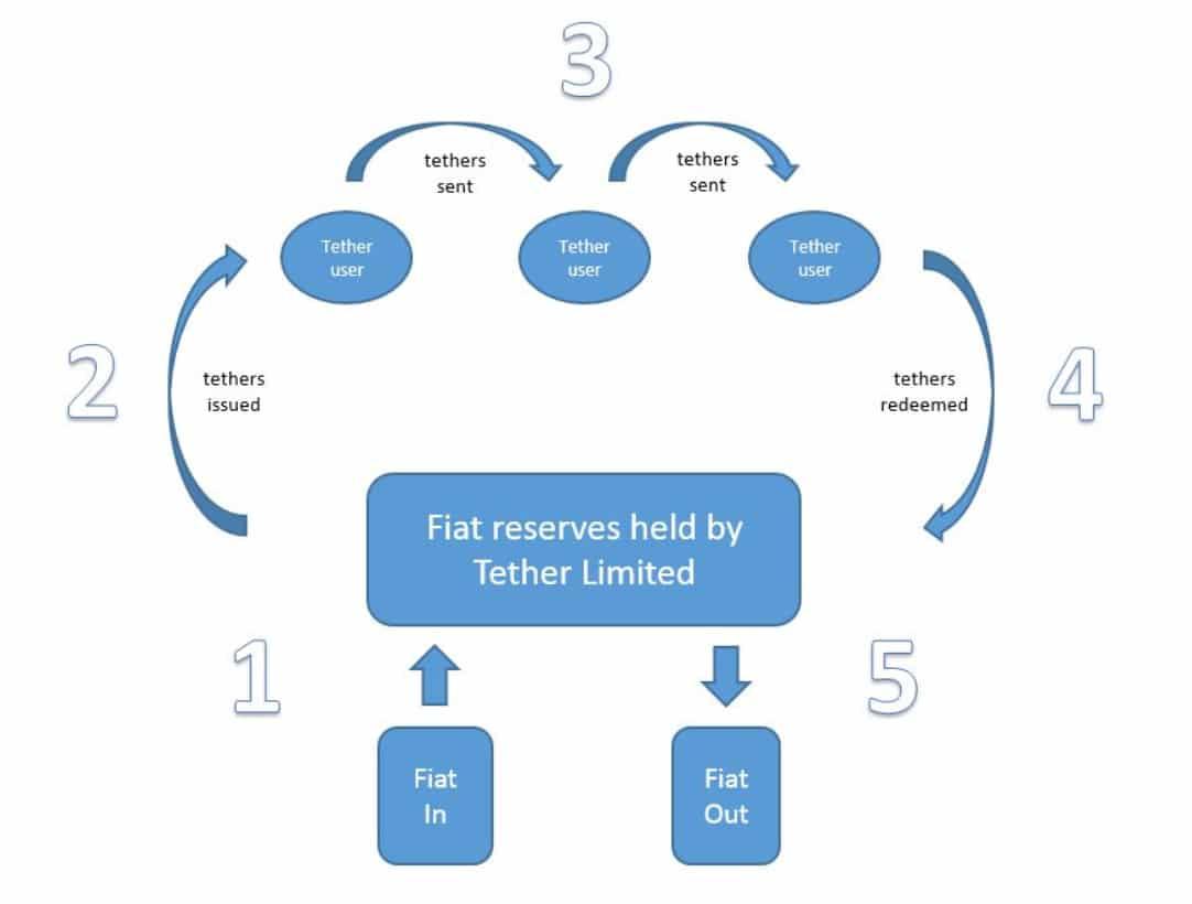 cách thức hoạt động của đồng token tether USDT