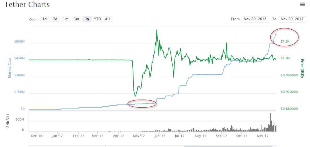 vốn hóa thị trường đồng token USDT tether