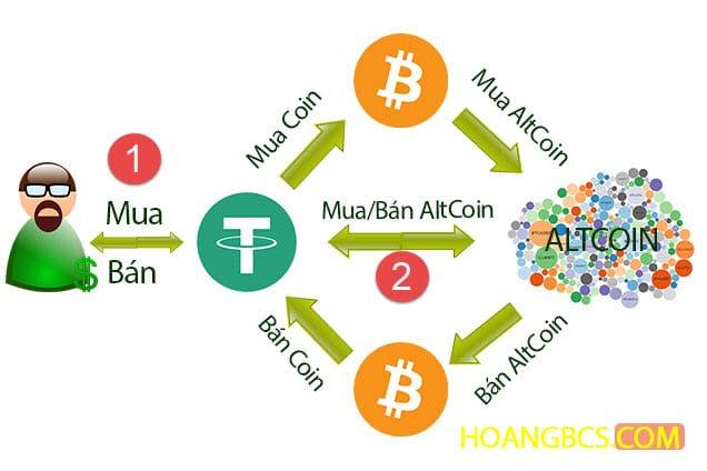 Quy trình chơi bitcoin với Tether