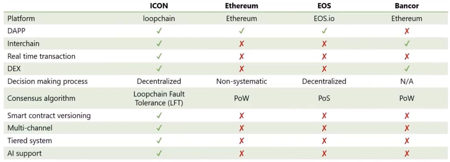 So sánh đồng coin ICON với các blockchain khác