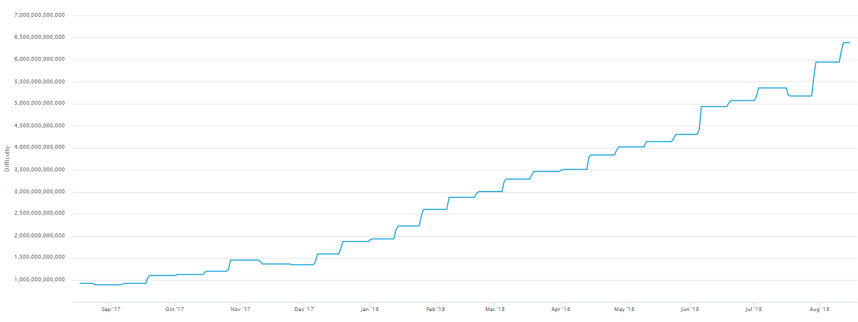 độ khó khi đào bitcoin