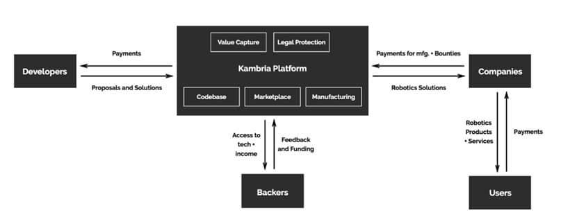 Kambria là dự án gì? hoạt động như thế nào?