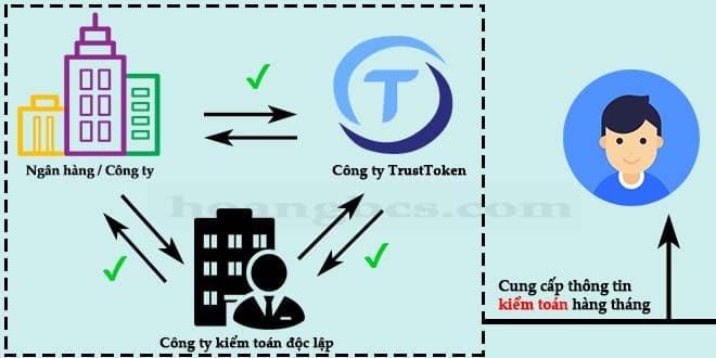Quy trình kiểm toán và xác thực quỹ tài sản bảo trợ cho đồng TUSD