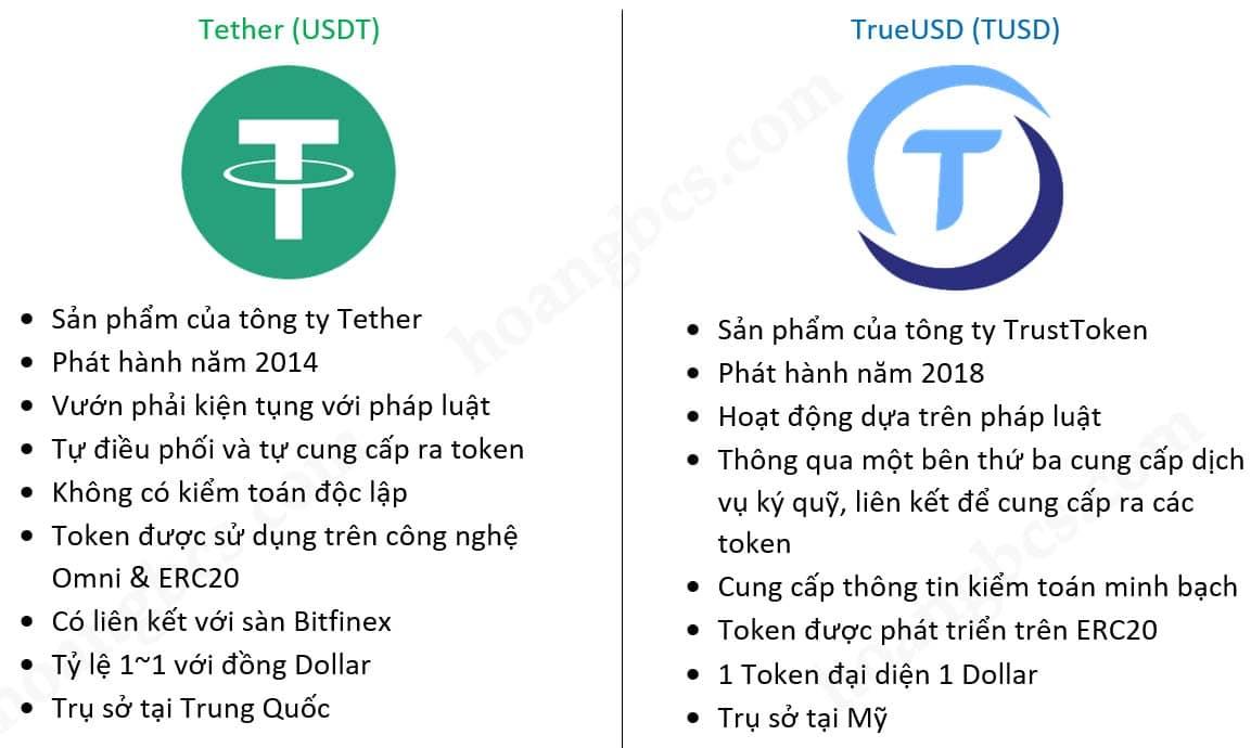 khác biệt giữa đồng tether và trueusd