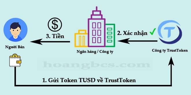 Quy trình quy đổi người từ TUSD sang đô la mỹ