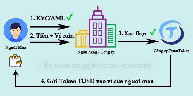Quy trình mua quy đổi từ Dollar sang TUSD