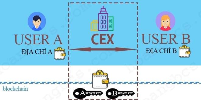 Cách hoạt động của sàn giao dịch tiền ảo tập trung CEX