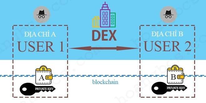 Cách hoạt động của sàn giao dịch tiền ảo phi tập trung DEX