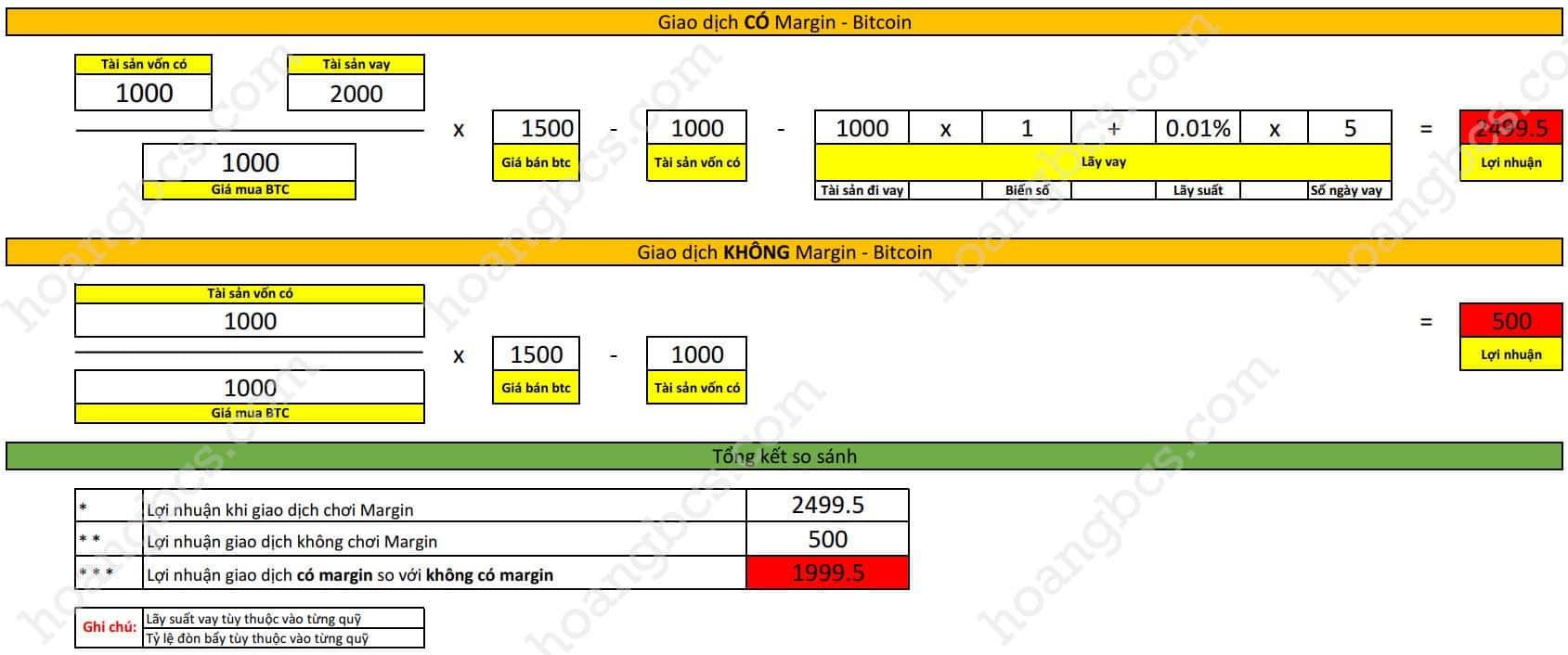 giao dịch ký quỹ margin bitcoin