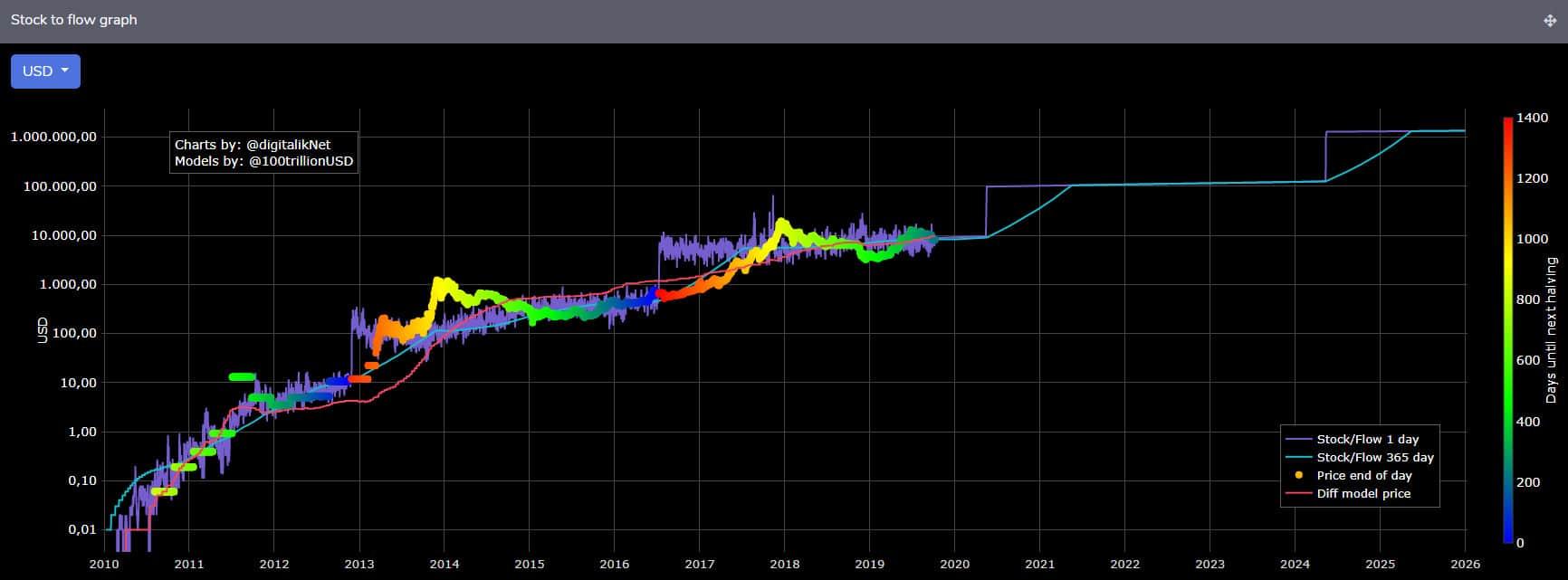 chỉ số Stock to flow - chỉ số khan hiếm của bitcoin