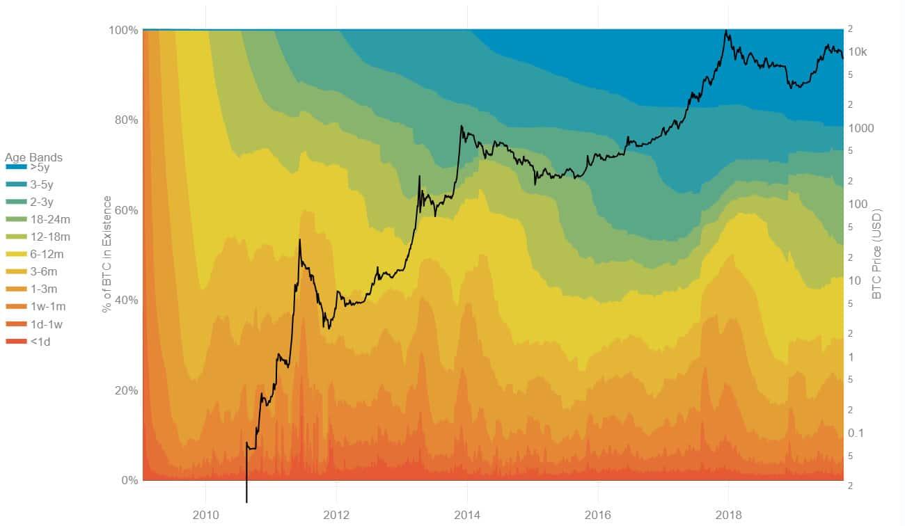 chỉ số hodl wave - lưu trữ bitcoin