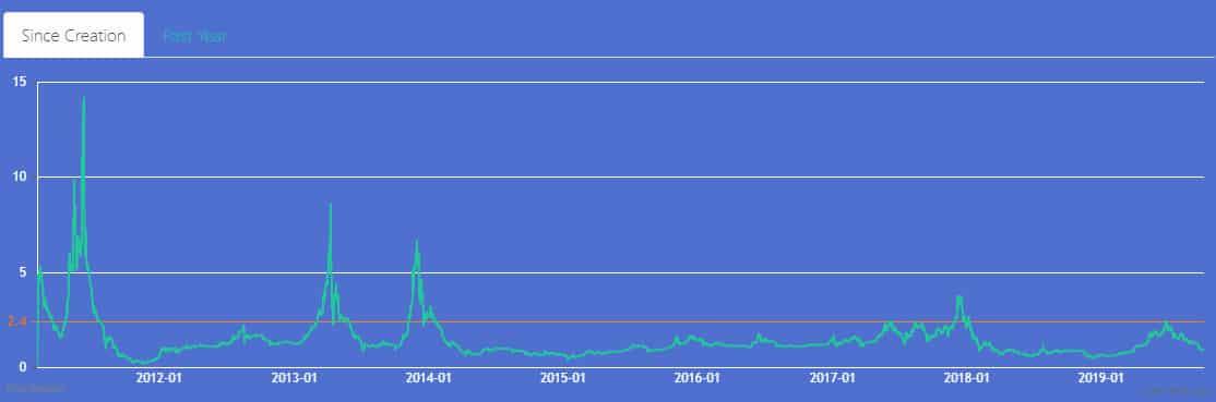 chỉ số Mayer Multiple bitcoin