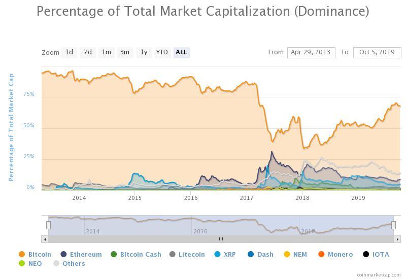 chỉ số dominance bitcoin